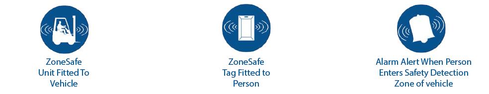 zonesafe vehicle to person alert logo
