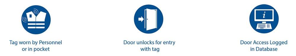 zone safe access control logo