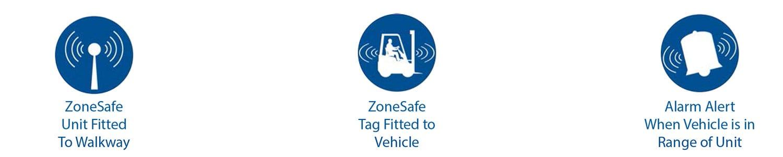 ZoneSafe Logos 2