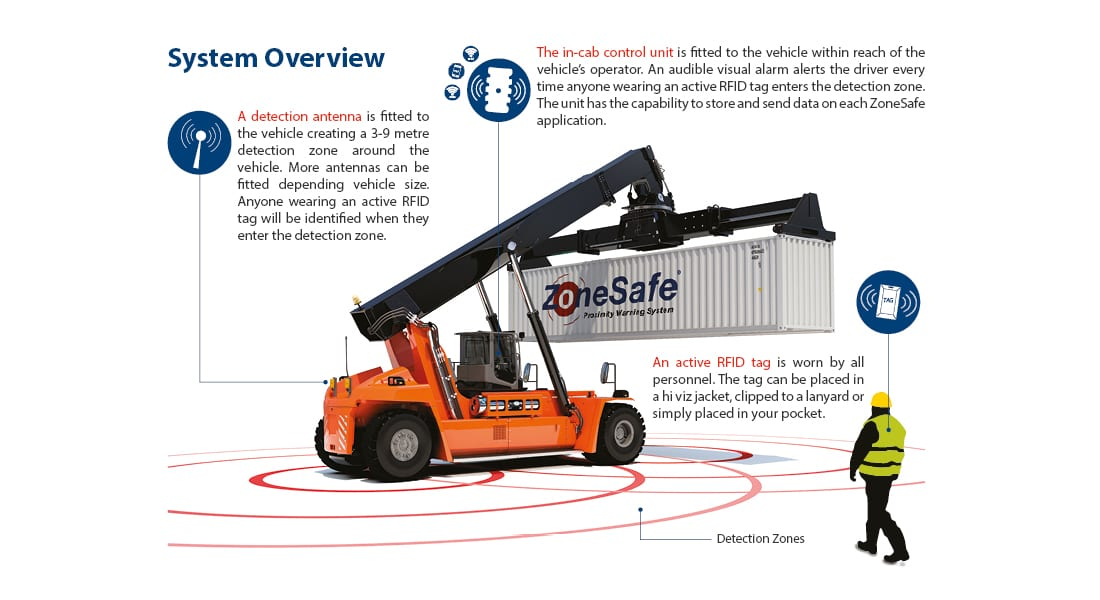 Forklifts And Blind Spots How To Avoid Pedestrian