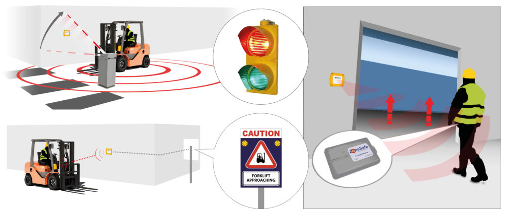 zonesafe-access-control-&-vehicle-activated-signage-illustrated-diagrams