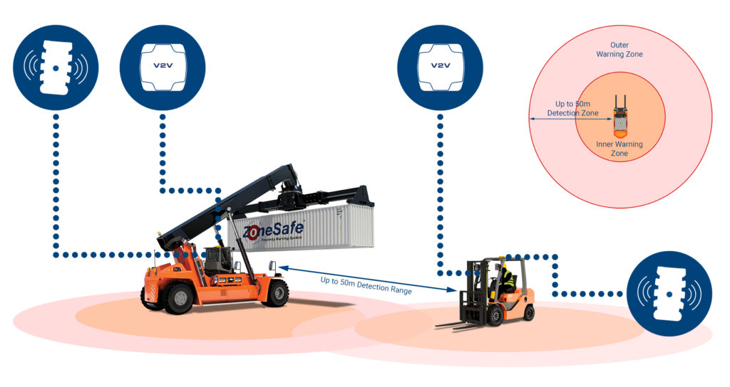 zonesafe-vehicle-to-vehicle-anti-collision-system-diagram-with-reach-stacker-forklift-truck-and-icons
