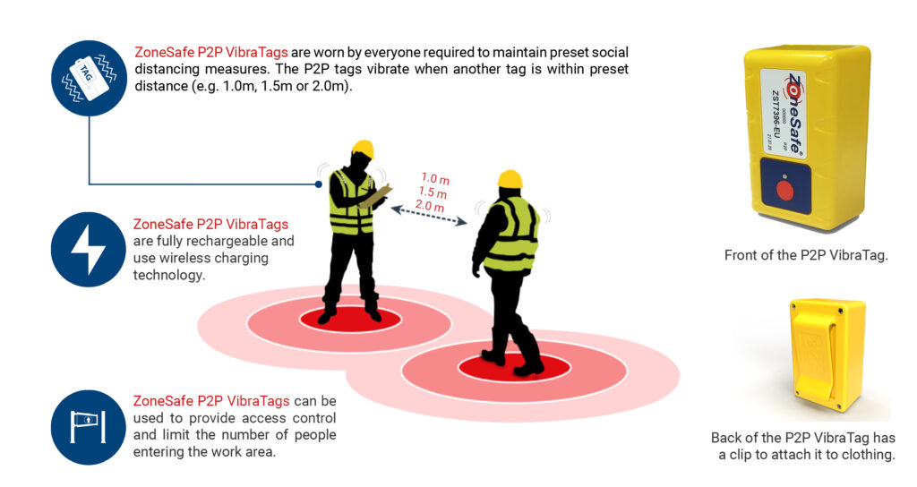 zonesafe-p2p-tags-proximity-warning-for-social-distancing-solution-diagram